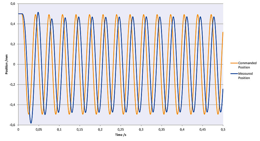 Sinusoidal oscillation with 30 Hz in Z. The H-860 follows the specified trajectory precisely.