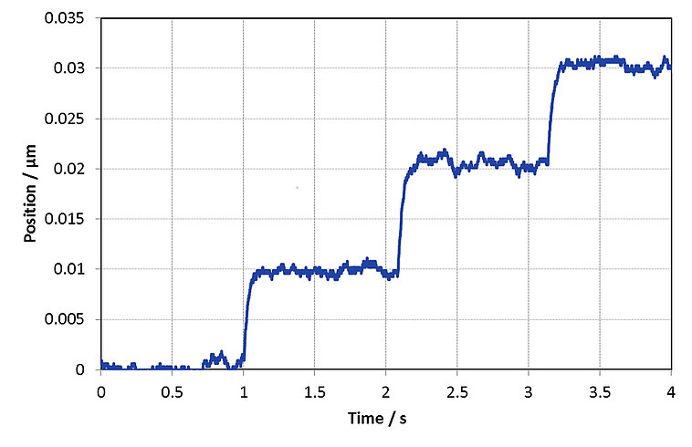 The N-331 drive reliably performs repeatable 10-nm steps. Measured by an interferometer.